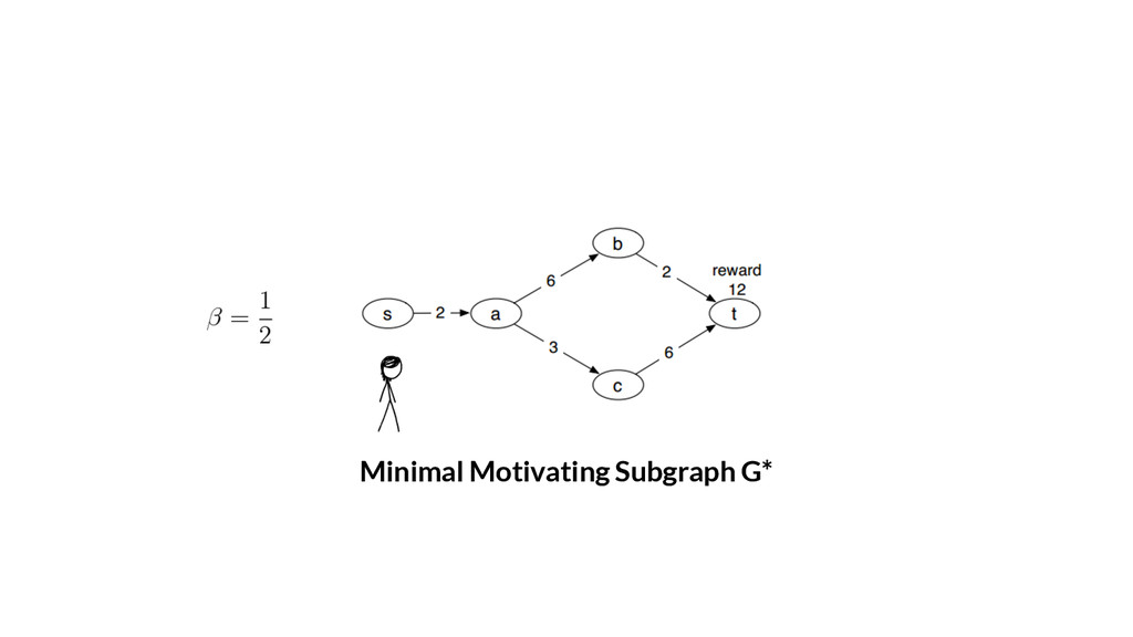 Minimal Motivating Subgraph G*