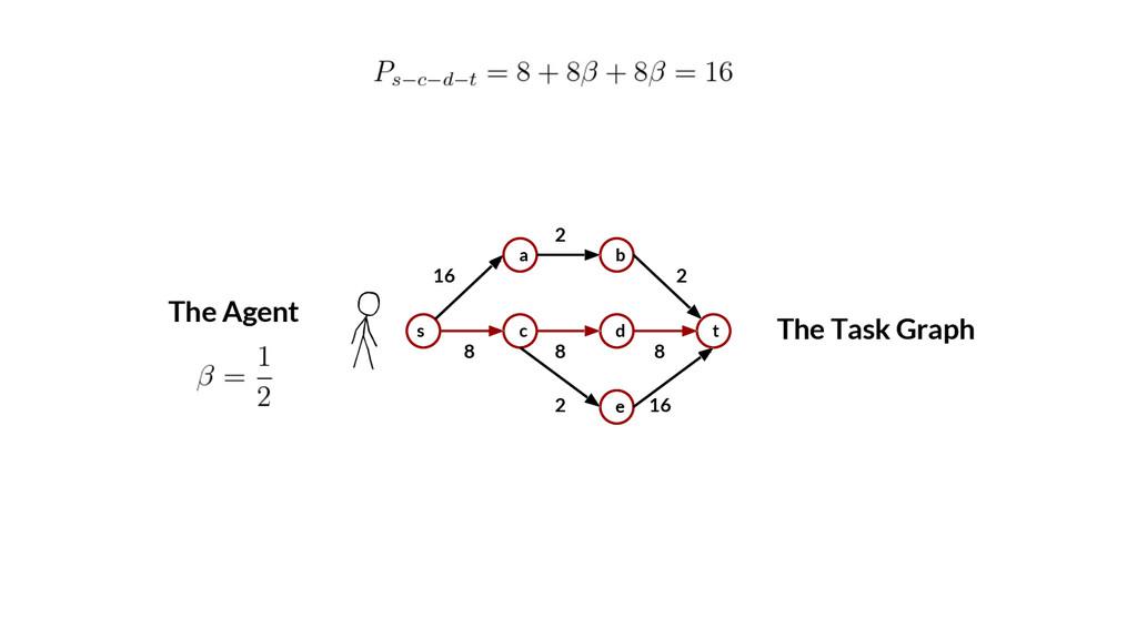 8 8 8 2 The Task Graph s a c b d e t 16 2 2 16 ...