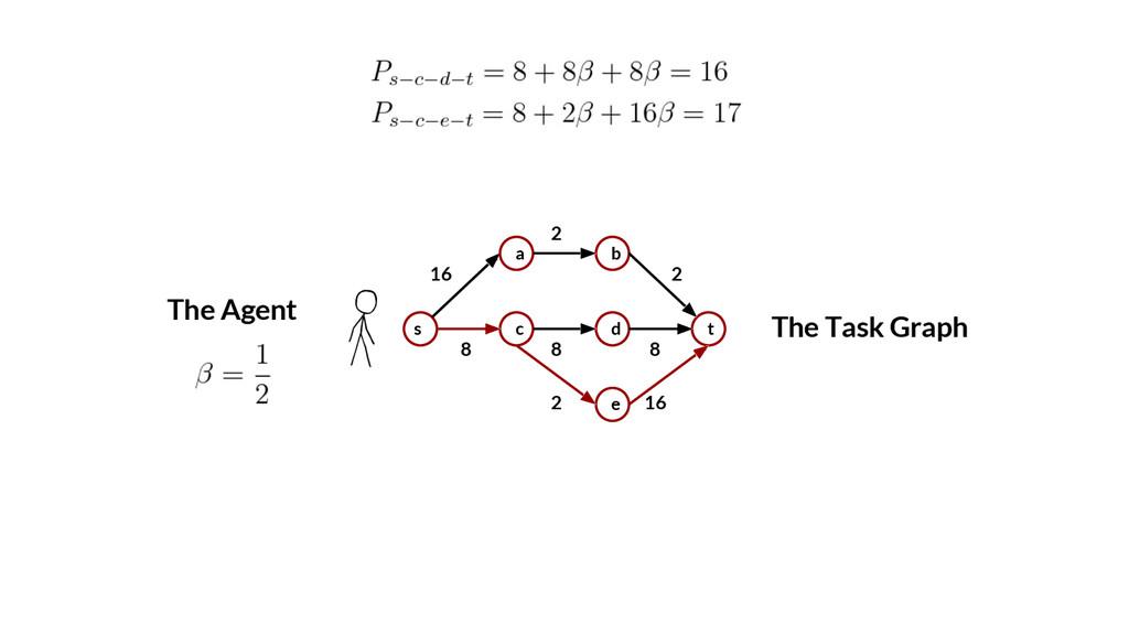 2 2 8 2 16 The Task Graph s a c b d e t 16 8 8 ...