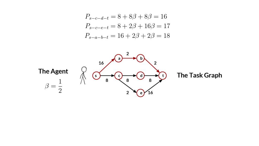 The Task Graph s a c b d e t 16 2 2 8 8 8 2 16 ...