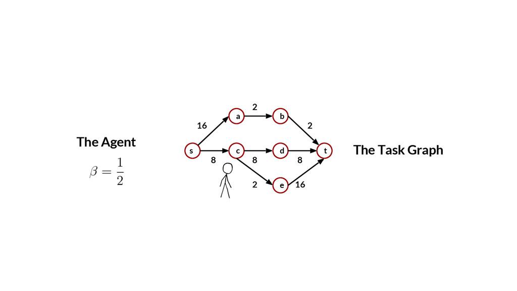 2 2 The Task Graph s a c b d e t 16 8 8 8 2 16 ...