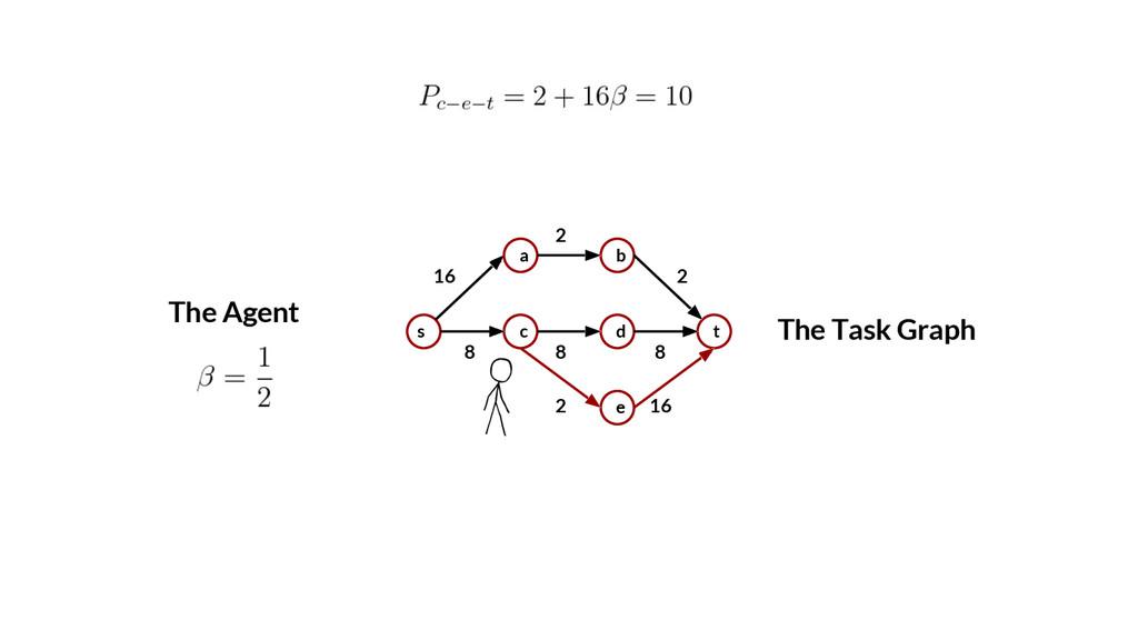 8 2 2 2 The Task Graph s a c b d e t 16 8 8 16 ...