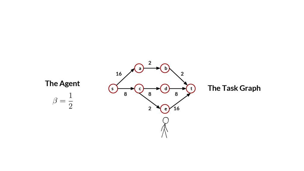 8 8 2 2 The Task Graph s a c b d e t 16 8 2 16 ...