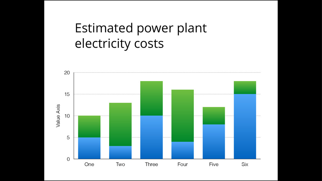 Estimated power plant electricity costs Value A...