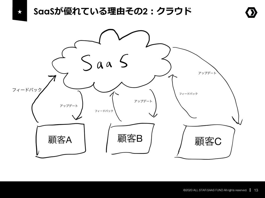 SaaSが優れている理由その2︓クラウド 13 ©2020 ALL STAR SAAS FUN...