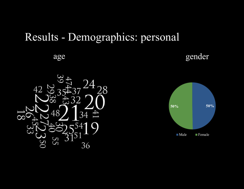 Results - Demographics: personal age 50% 50% Ma...