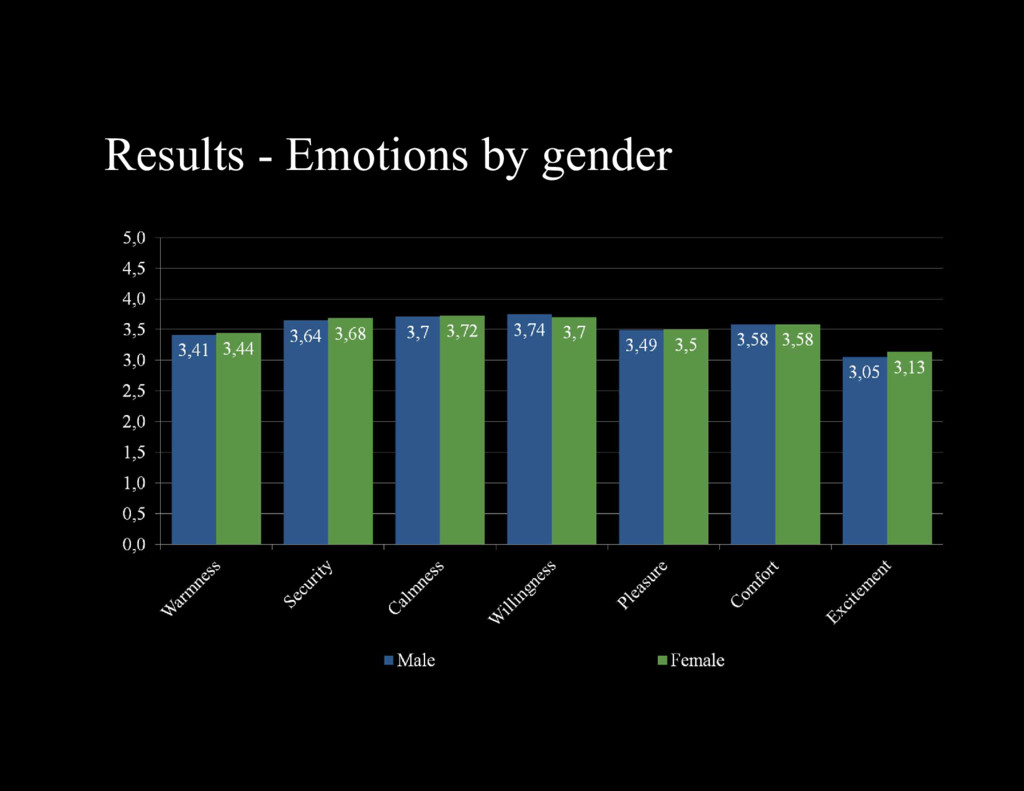 Results - Emotions by gender