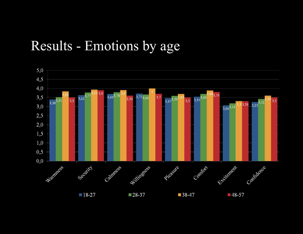 Results - Emotions by age