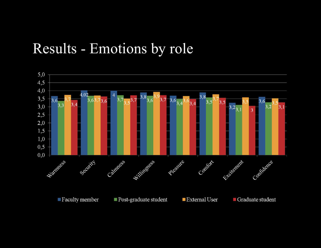Results - Emotions by role