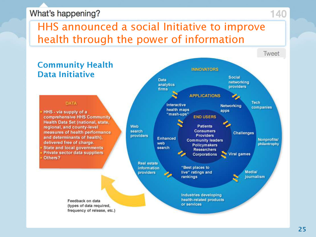 25 HHS announced a social Initiative to improve...