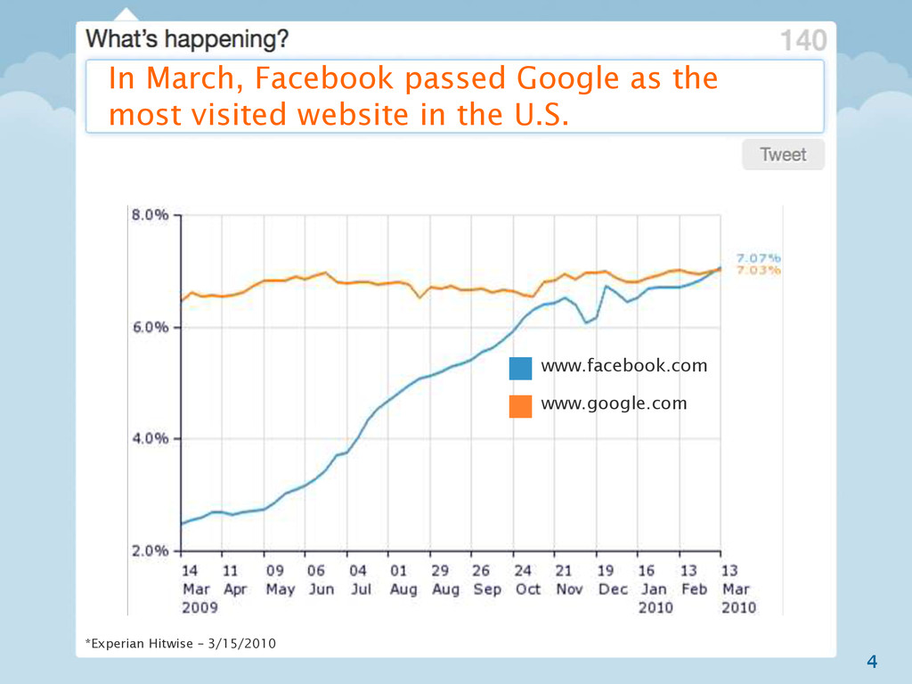 4 In March, Facebook passed Google as the most ...