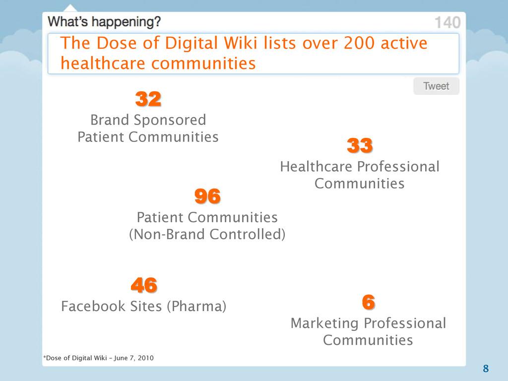 8 32 Brand Sponsored Patient Communities 96 Pat...