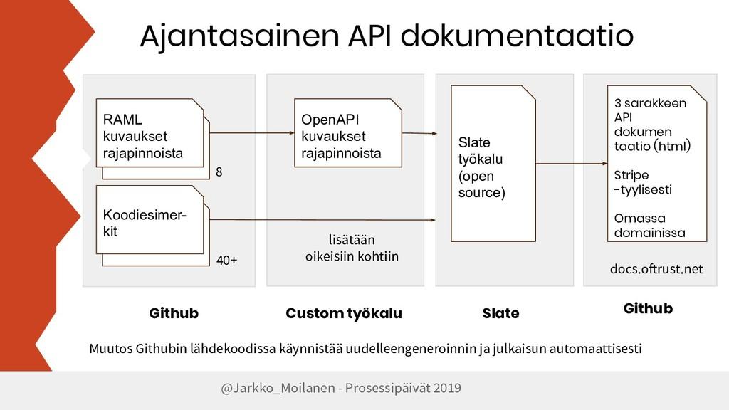 Ajantasainen API dokumentaatio @Jarkko_Moilanen...