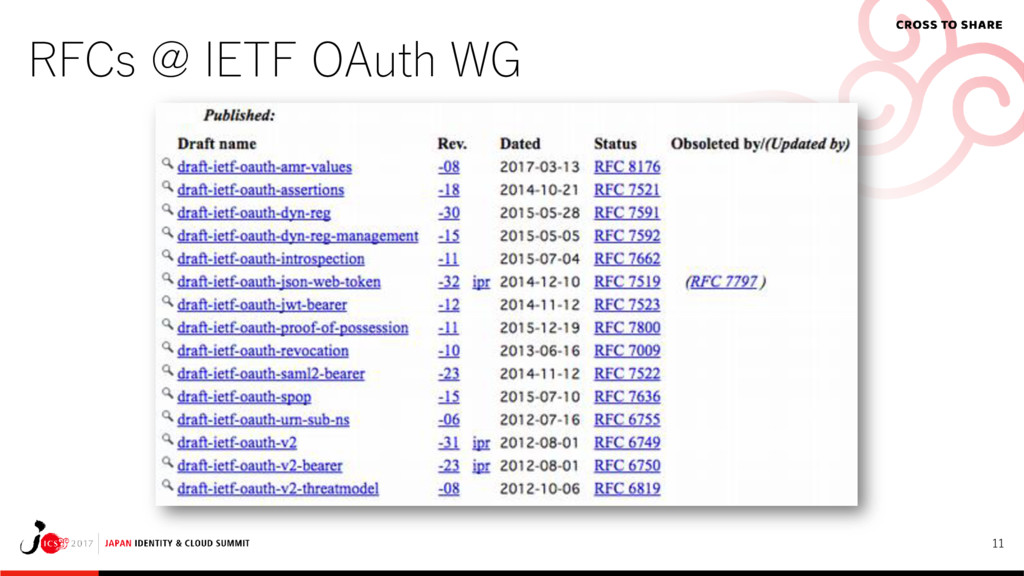 11 RFCs @ IETF OAuth WG