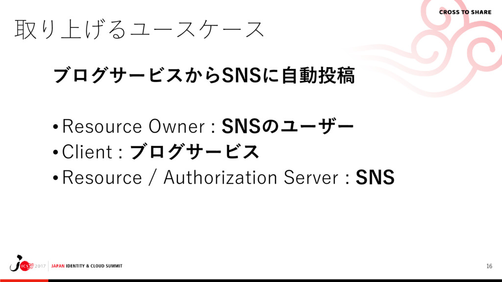 16 取り上げるユースケース ブログサービスからSNSに自動投稿 • Resource Own...
