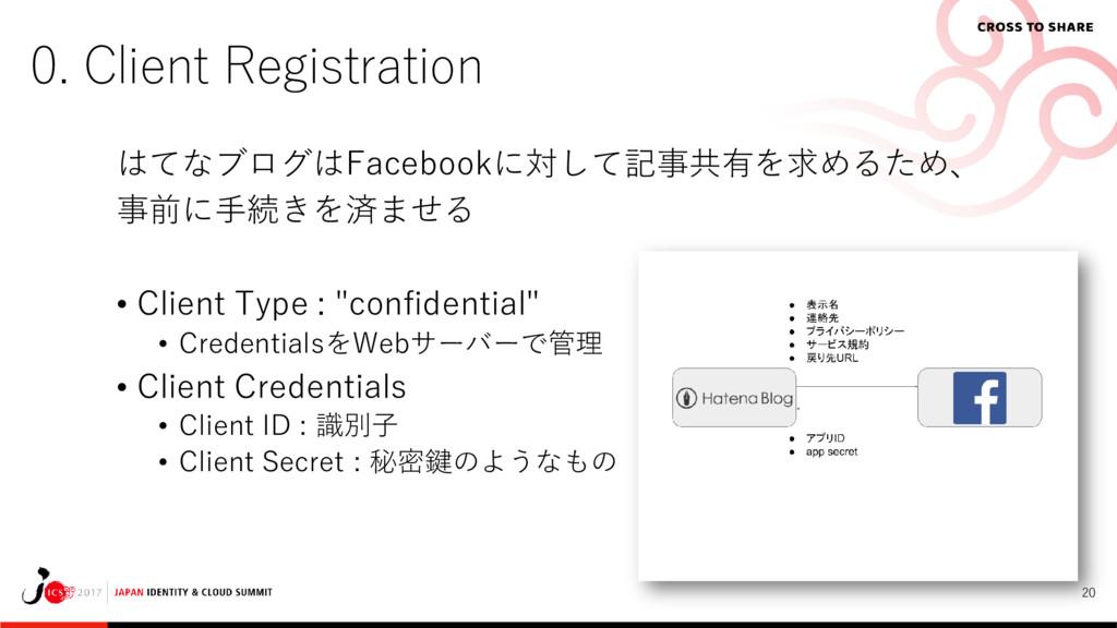 20 0. Client Registration はてなブログはFacebookに対して記事...
