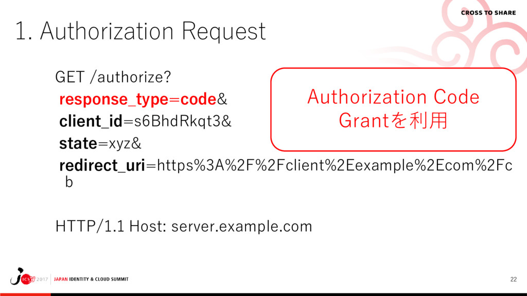 22 1. Authorization Request GET /authorize? res...