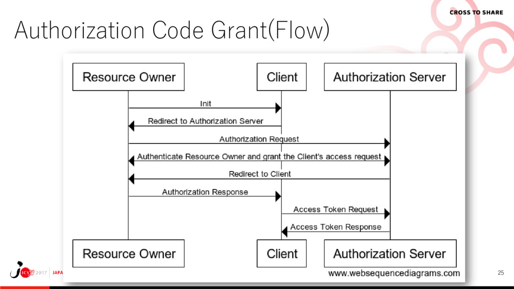 25 Authorization Code Grant(Flow)
