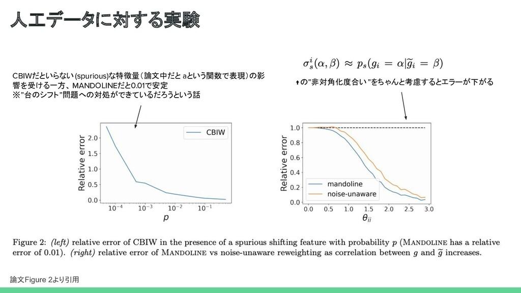 人工データに対する実験 論文Figure 2より引用 CBIWだといらない(spurious)...