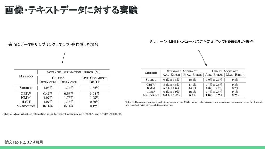 画像・テキストデータに対する実験 論文Table 2, 3より引用 適当にデータをサンプリング...