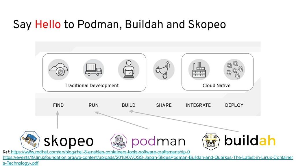 Say Hello to Podman, Buildah and Skopeo Ref: ht...
