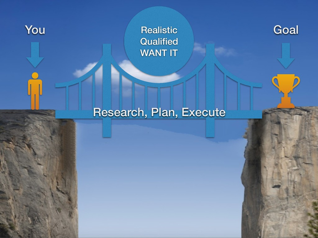 Realistic Qualified WANT IT Research, Plan, Exec...