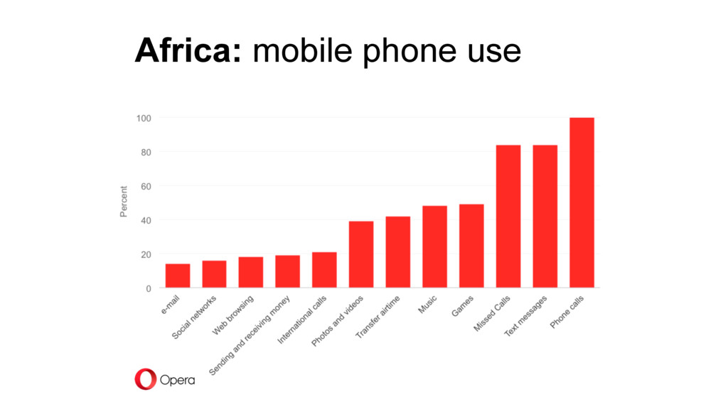 Africa: mobile phone use