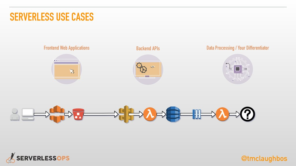 @tmclaughbos SERVERLESS USE CASES </> </> Front...