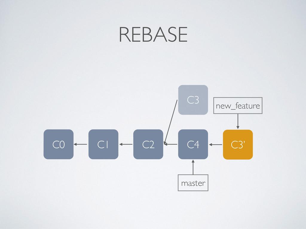 REBASE C3 new_feature C4 C0 C1 C2 master C3'