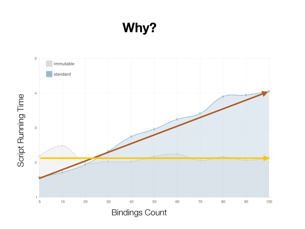 Why? Script Running Time Bindings Count