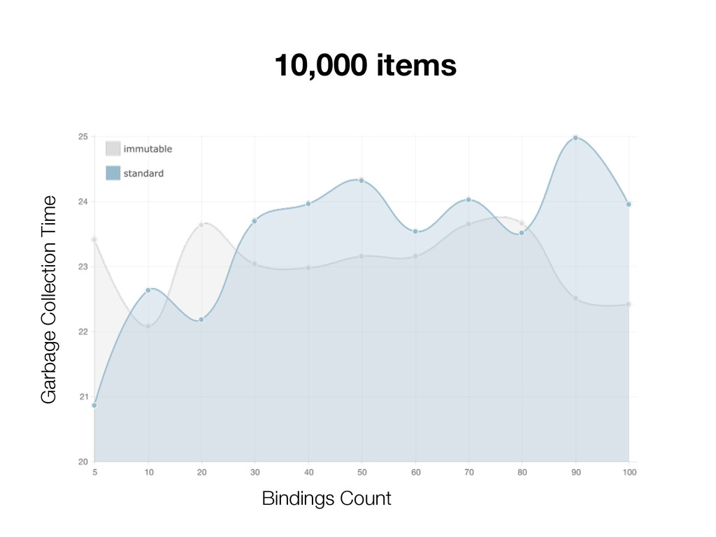 10,000 items Garbage Collection Time Bindings C...