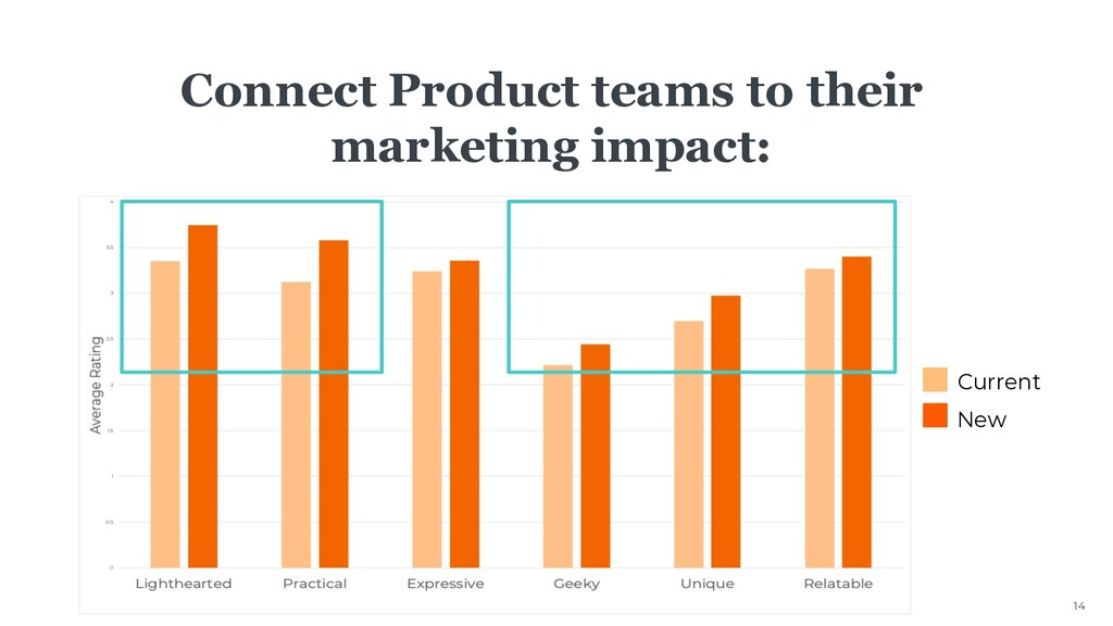 14 Connect Product teams to their marketing imp...