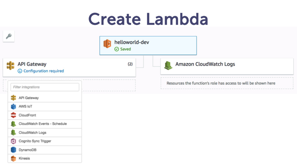 Create Lambda S3 @frankmunz