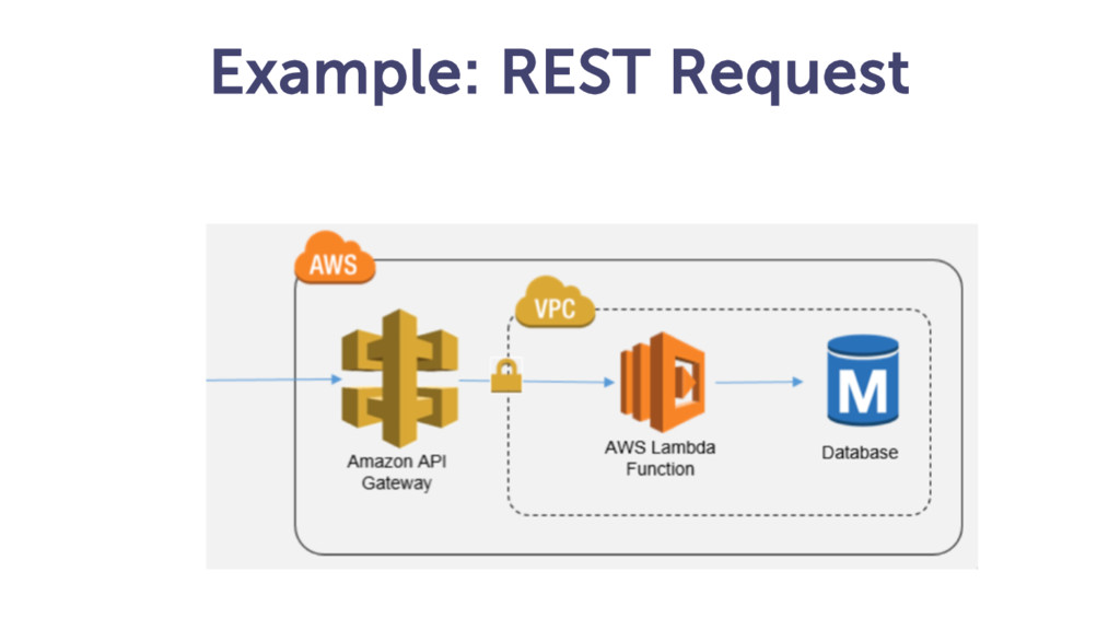 Example: REST Request