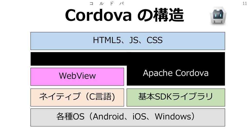 11 Cordova の構造 コ ル ド バ HTML5、JS、CSS WebView ネイテ...