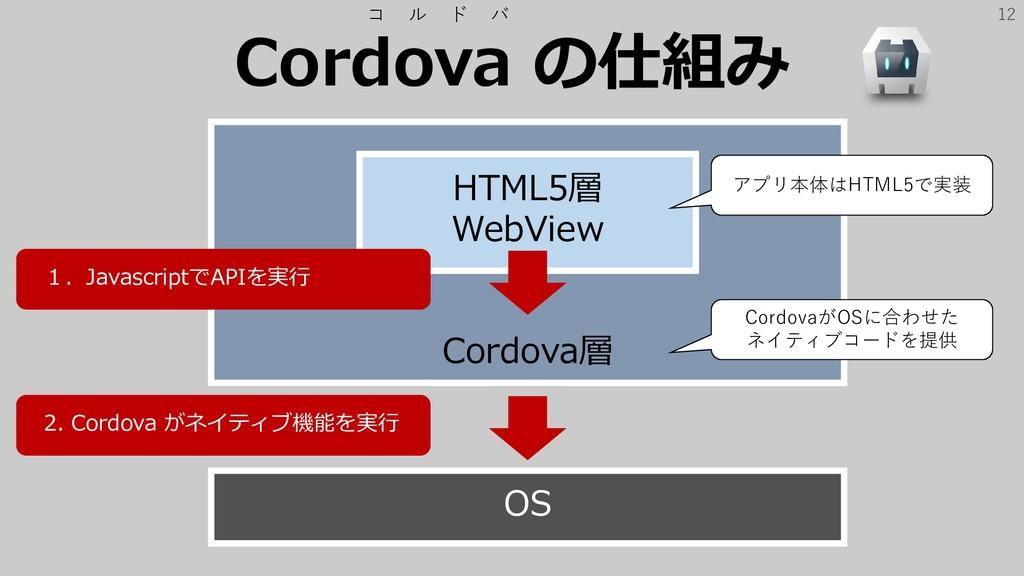 12 Cordova層 Cordova の仕組み コ ル ド バ HTML5層 WebView...