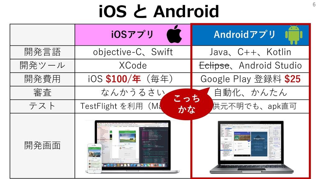 6 iOSアプリ Androidアプリ . 開発言語 objective-C、Swift Ja...