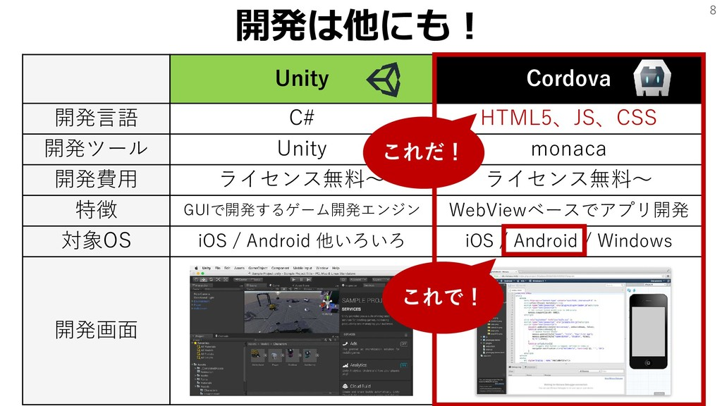 8 Unity Cordova 開発言語 C# HTML5、JS、CSS 開発ツール Unit...