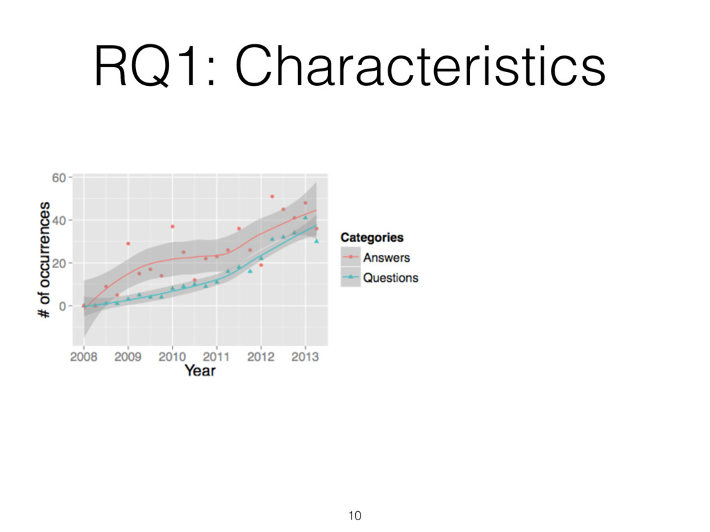 RQ1: Characteristics 10