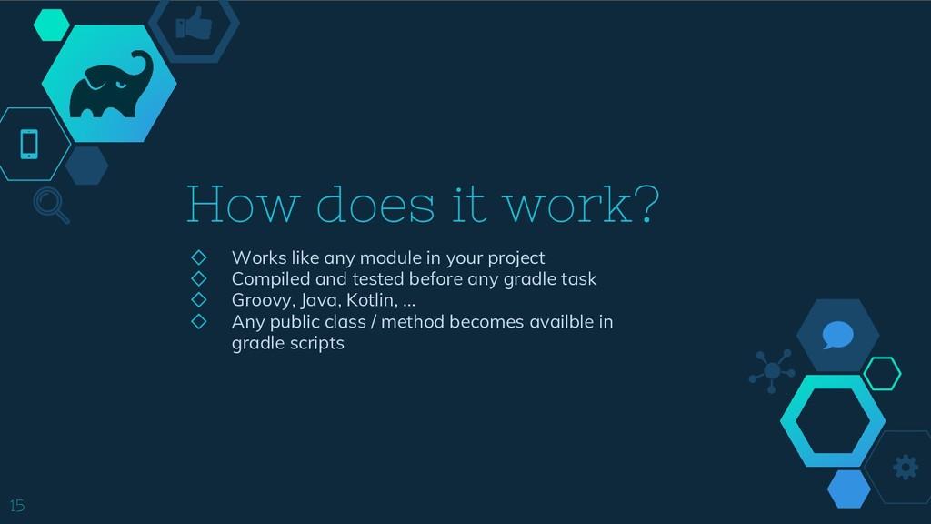How does it work? ◇ Works like any module in yo...