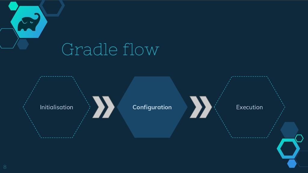 Configuration Gradle flow Initialisation Execut...