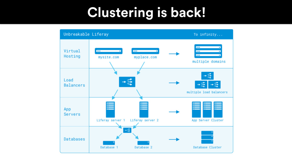 Clustering is back!