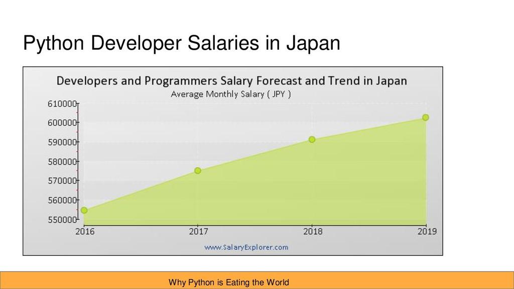 Python Developer Salaries in Japan Why Python i...