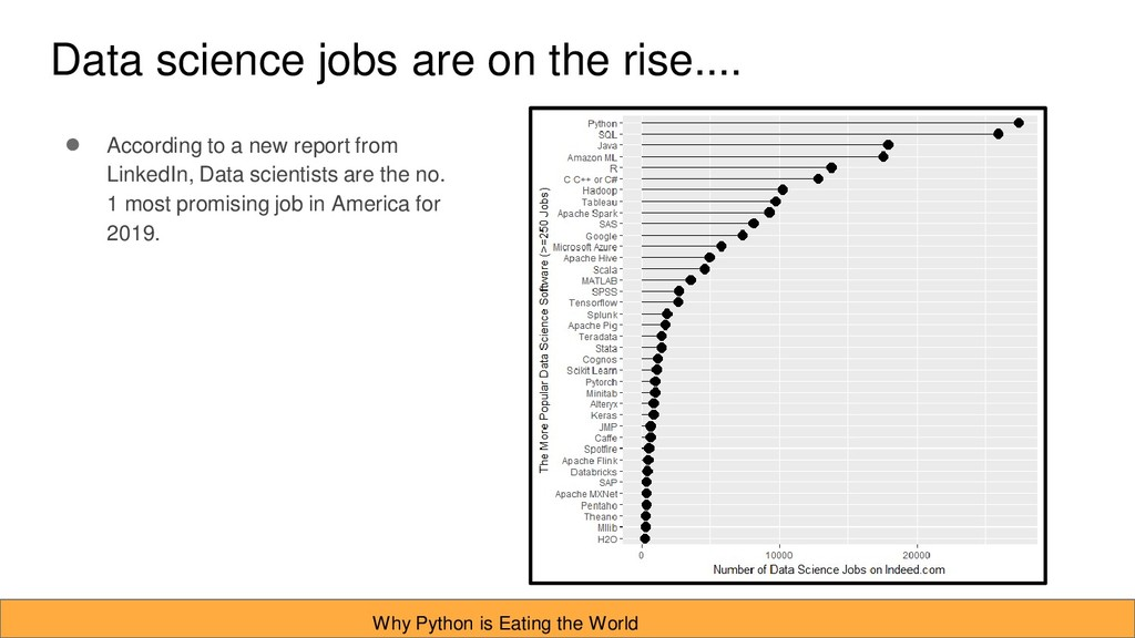 Data science jobs are on the rise.... ● Accordi...