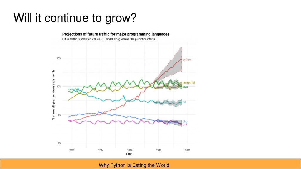 Will it continue to grow? Why Python is Eating ...
