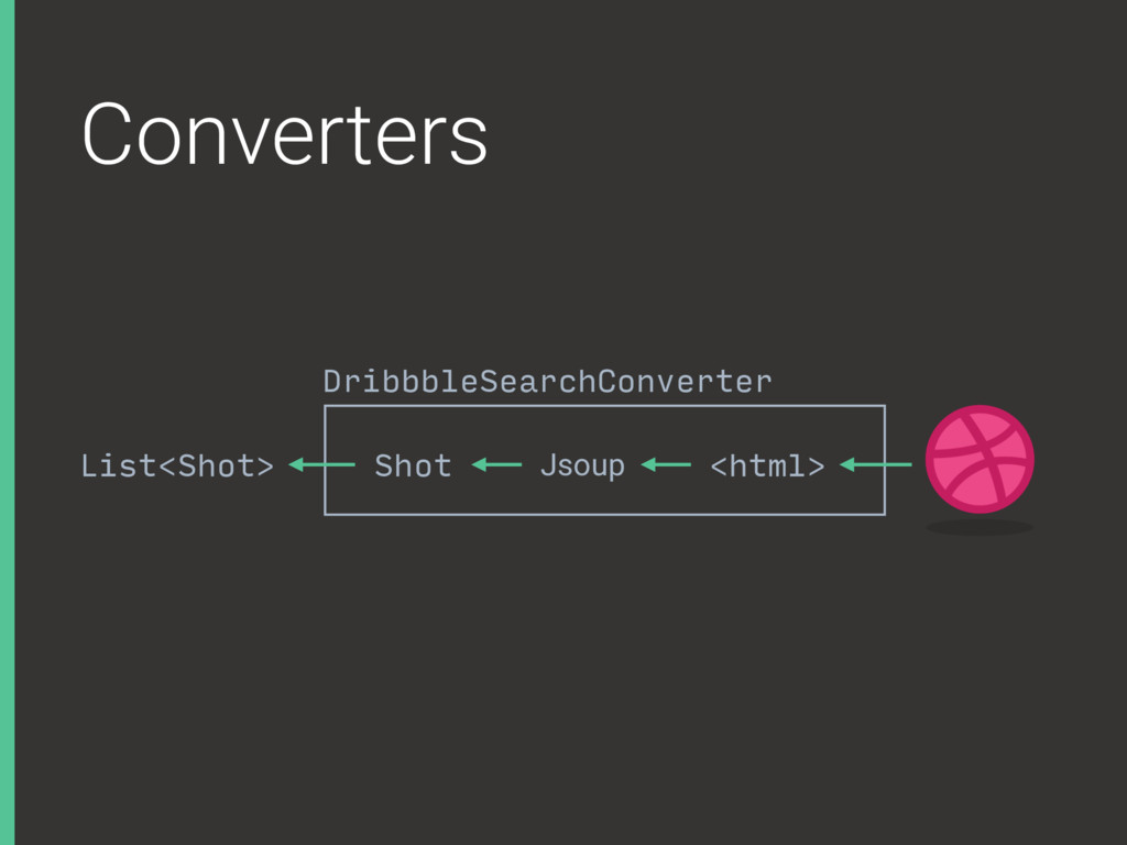 Converters List<Shot> <html> Jsoup Shot Dribbbl...