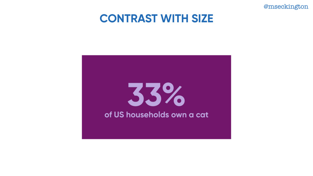 @mseckington CONTRAST WITH SIZE 33% of US house...