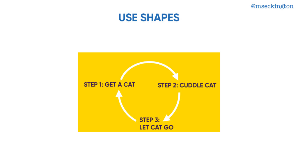 @mseckington USE SHAPES STEP 1: GET A CAT STEP ...