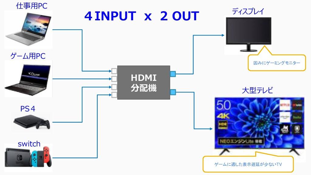 HDMI 分配機 仕事用PC ゲーム用PC PS4 switch ディスプレイ 大型テレビ 4...