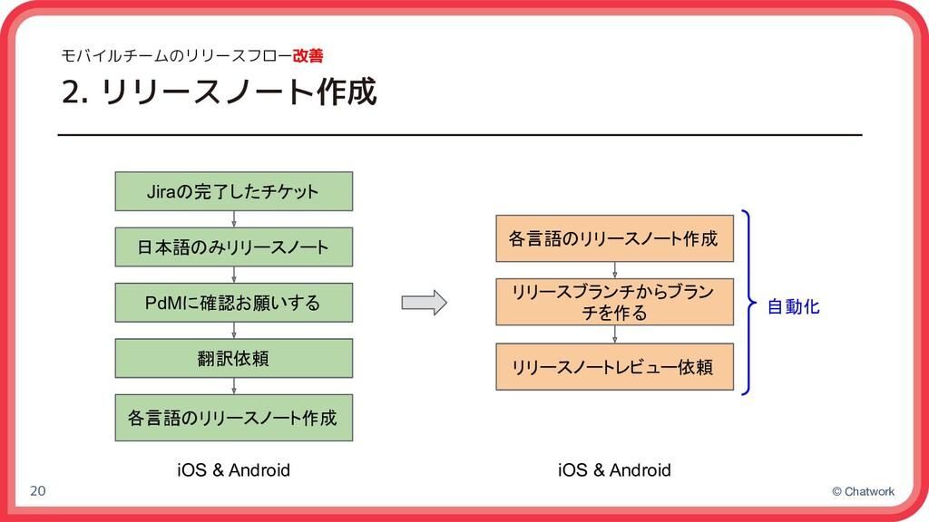 © Chatwork モバイルチームのリリースフロー改善 2. リリースノート作成 20 Ji...